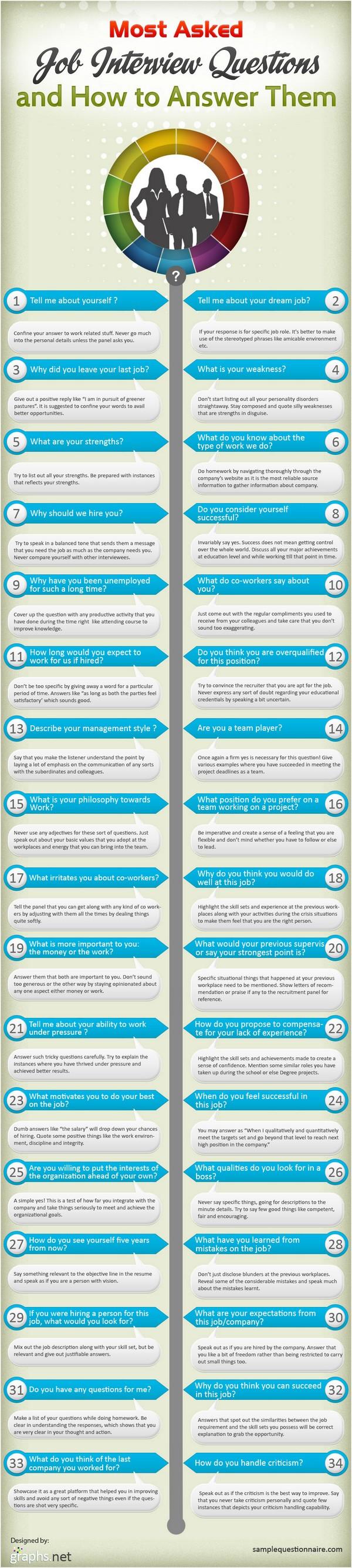 34 questions posées en entretien par un Américain, www.questionsdemploi.fr