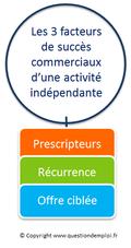 3 facteurs de succes, activite independante, freelance, www.questionsdemploi.fr