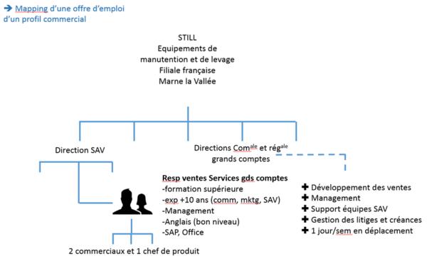 pour identifier les besoins d u0026 39 une entreprise  faites un dessin du poste   voici 3 exemples pour