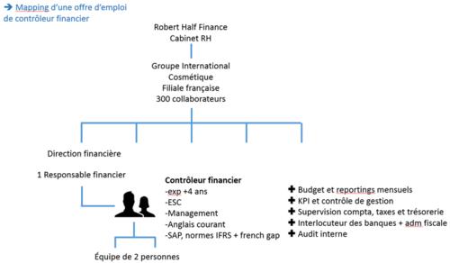 Mapping offre emploi controleur financier