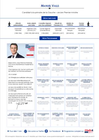 CV_Manuel_Valls_www.questionsdemploi.fr