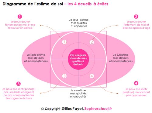 Diagramme + de l'estime de soi  4 situations à éviter  gilles payet  sophroschool.fr