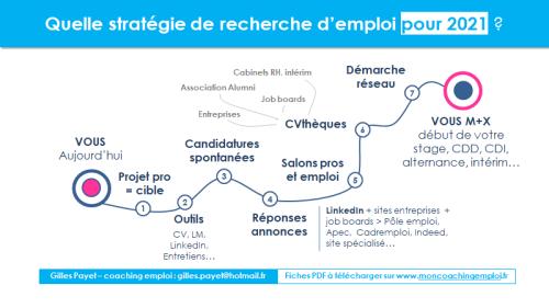 Strategie recherche emploi 2021 Gilles Payet
