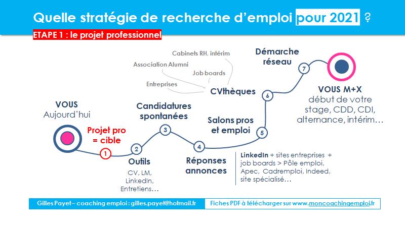 Strategie recherche emploi 2021  projet professionnel  Gilles Payet